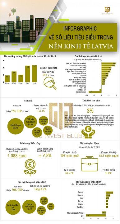Infographic về kinh tế Latvia